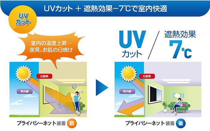 紫外線カット+遮熱効果で室温ー7℃で室内快適