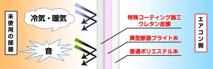 3重構造が冷気を遮断し室内を保温