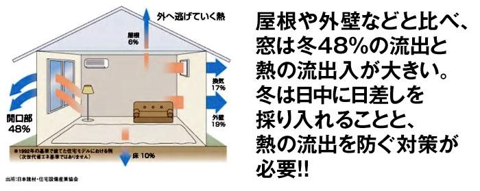 屋根や外壁に比べて窓は冬48%の流出と、熱の流出入が大きい。冬は日中に日射しを取入れることと、熱の抽出を防ぐ対策が必要です。
